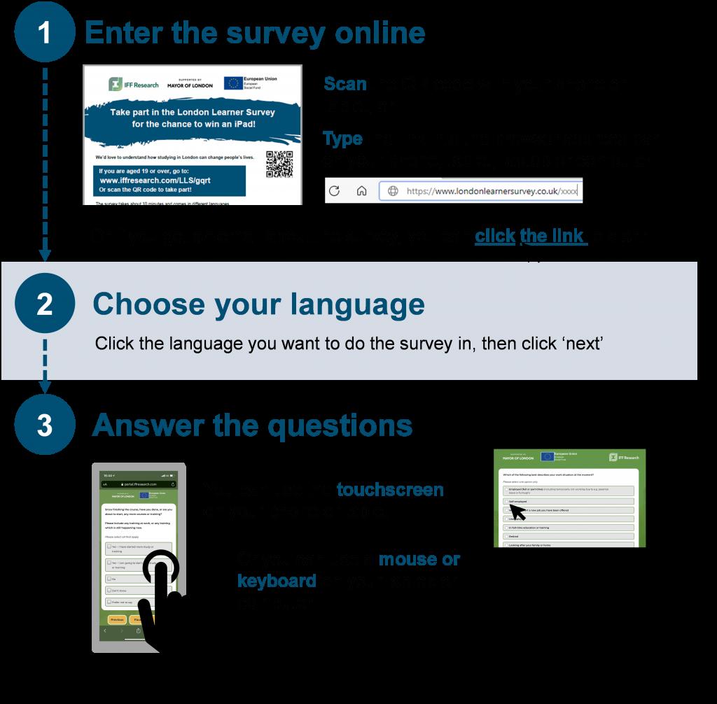 London Learners Survey